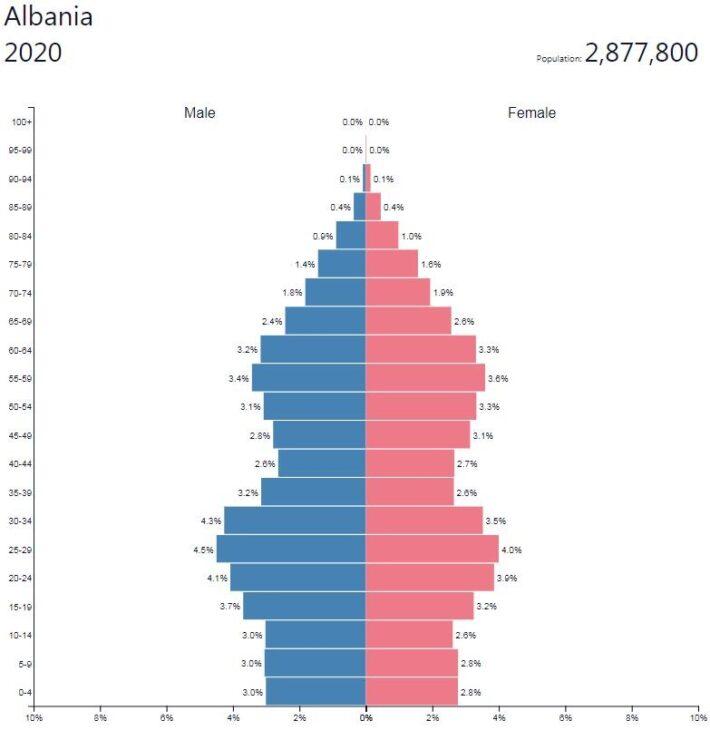 Albania Population Pyramid