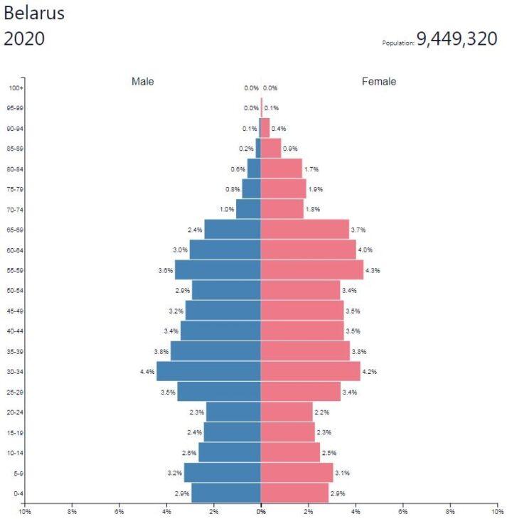 Belarus Population Pyramid