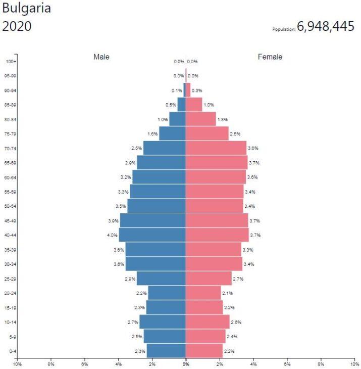 Bulgaria Population Pyramid