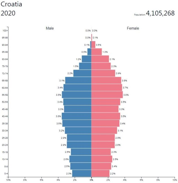 Croatia Population Pyramid