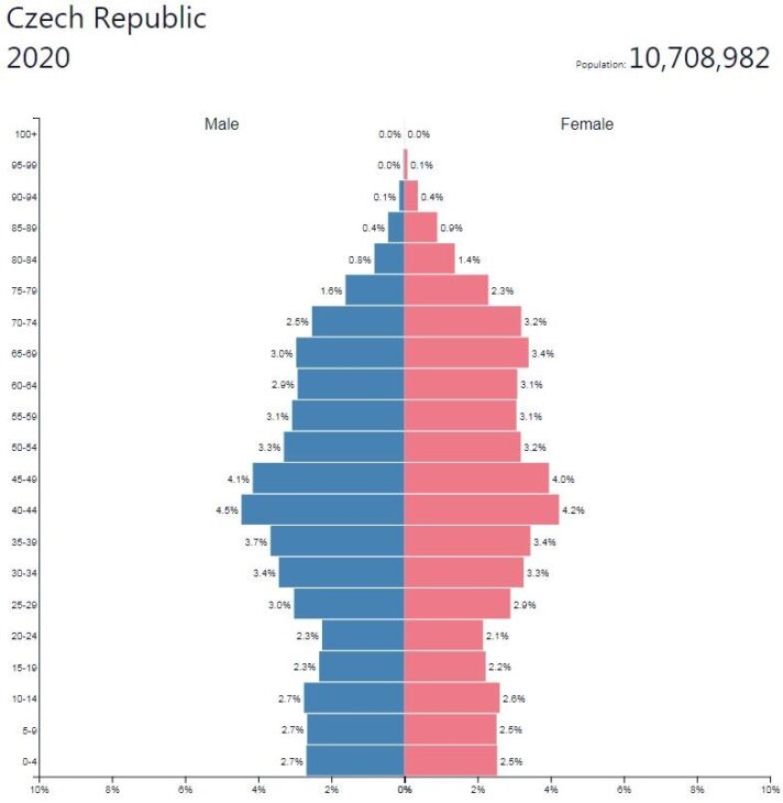 Czech Republic Population Pyramid