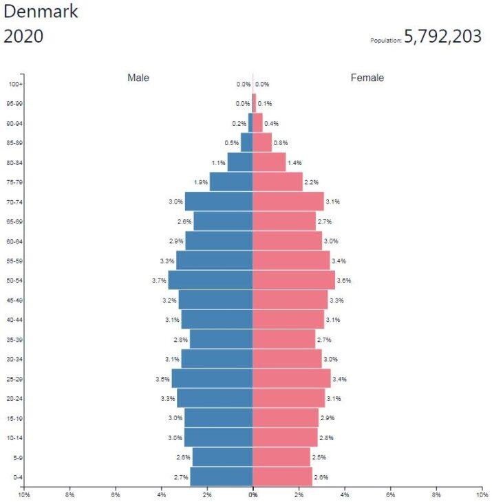 Denmark Population Pyramid