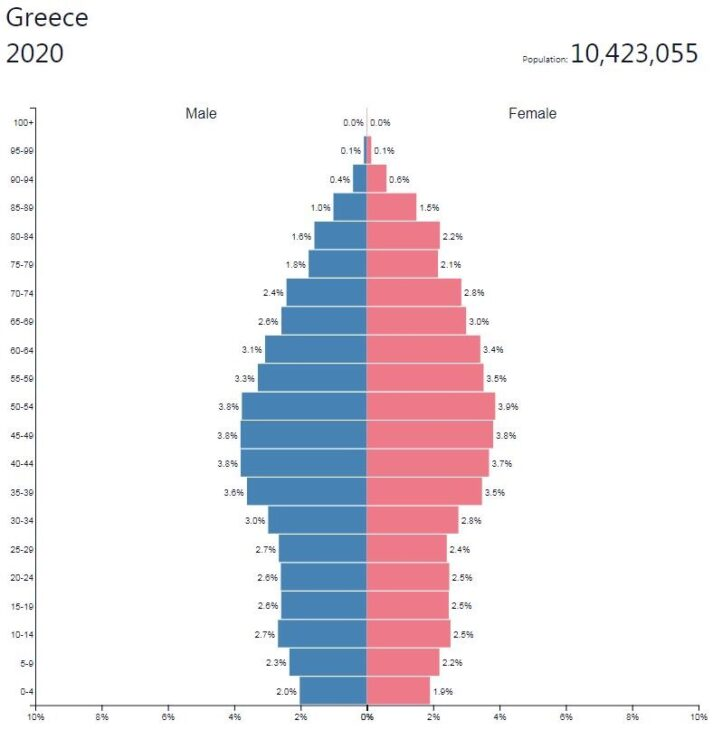 Greece Population Pyramid