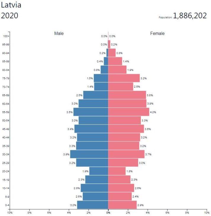 Latvia Population Pyramid