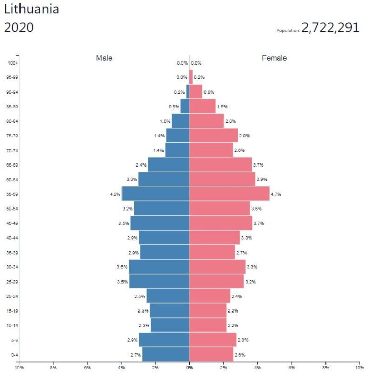 Lithuania Population Pyramid