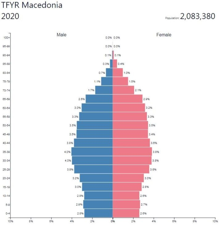 Macedonia Population Pyramid