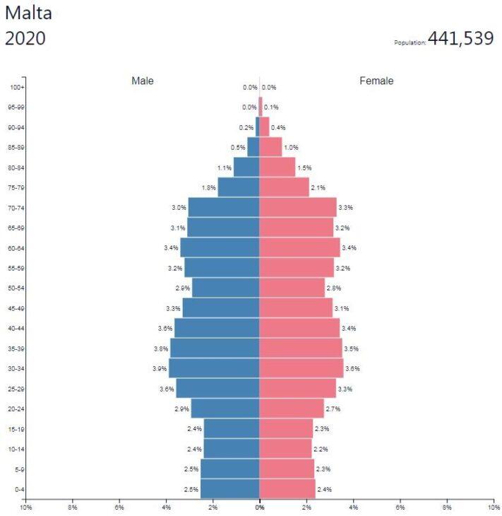 Malta Population Pyramid