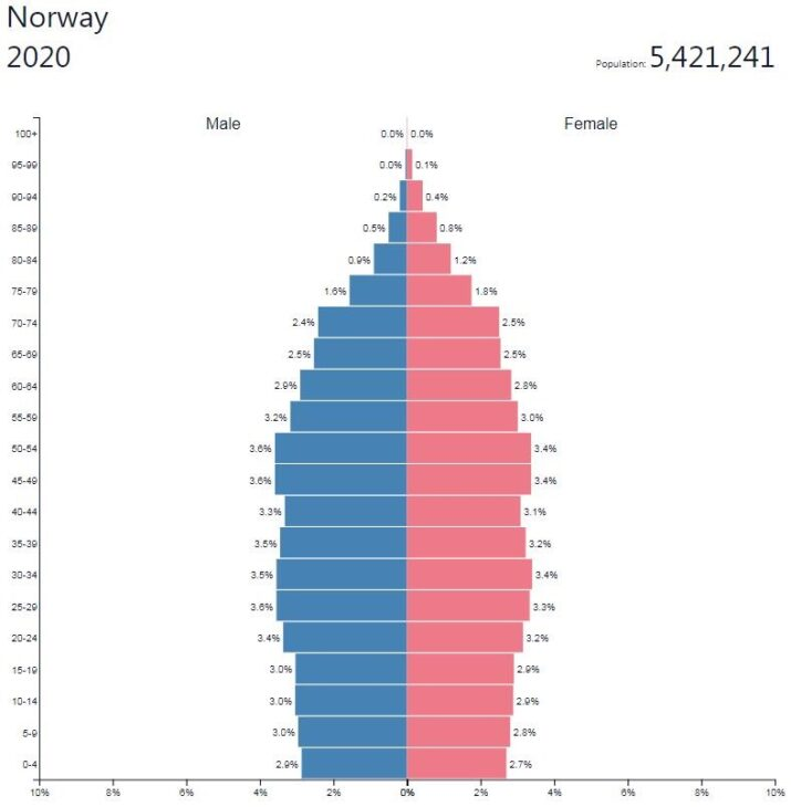 Norway Population Pyramid