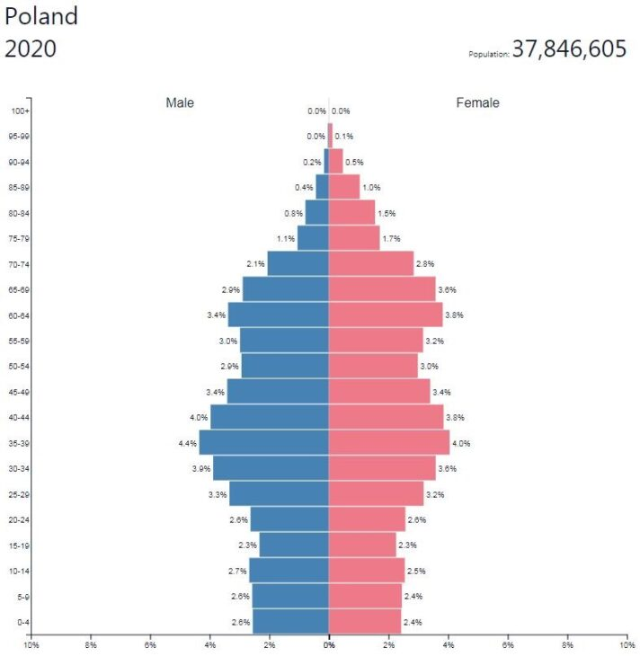 Poland Population Pyramid