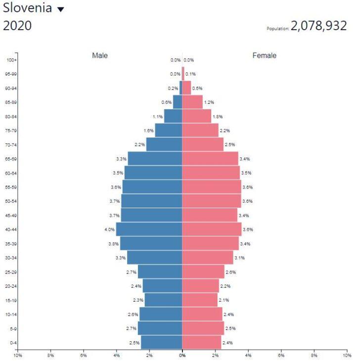 Slovenia Population Pyramid