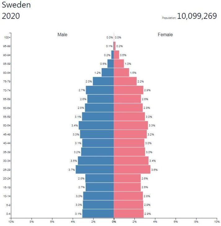 Sweden Population Pyramid